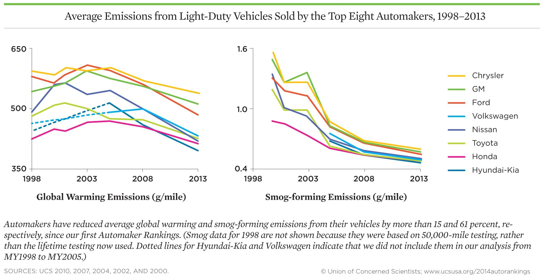 https://www.murrayhyundai.com/wp-content/uploads/sites/16/2019/03/average-emissions-from-light-duty-vehicles-1998-2013-via-the-union-of-concerned-scientists_100468249_h.jpg